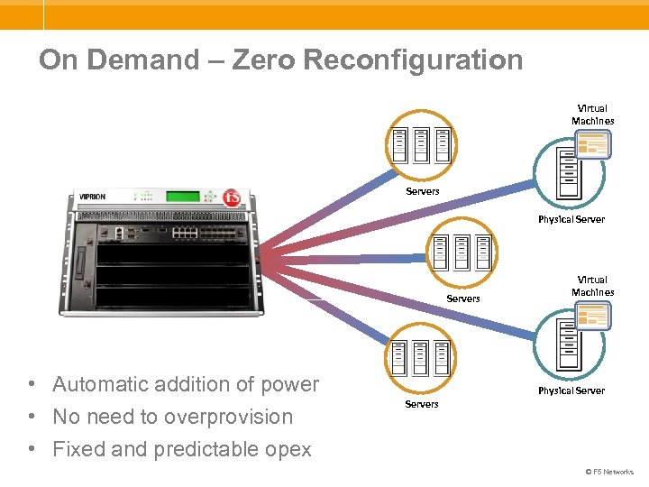 On Demand – Zero Reconfiguration Virtual Machines Servers Physical Servers • Automatic addition of