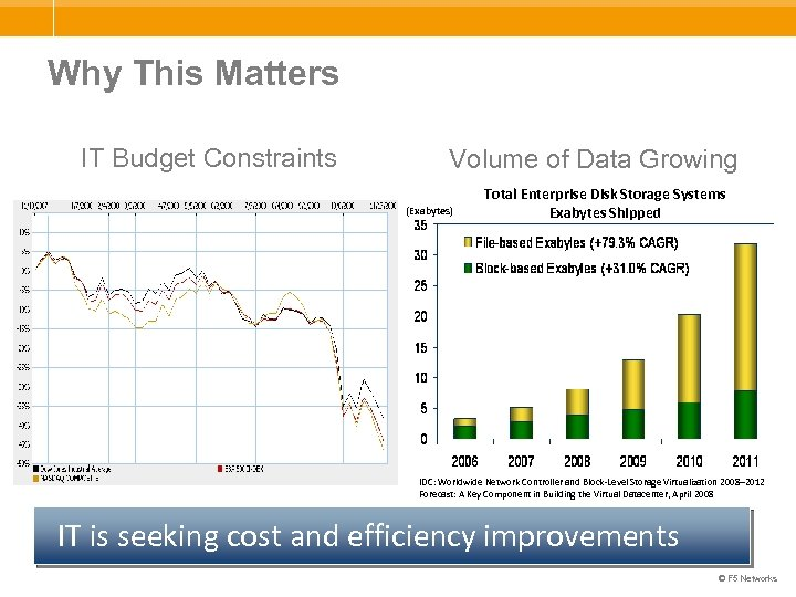 Why This Matters IT Budget Constraints Volume of Data Growing (Exabytes) Total Enterprise Disk