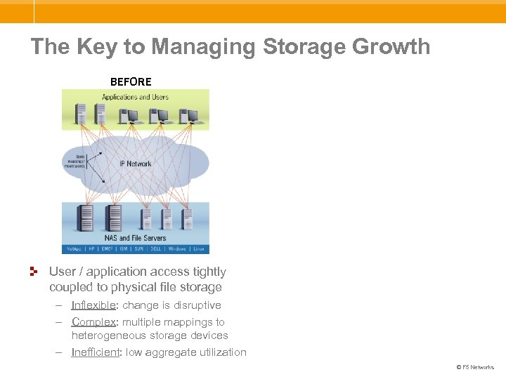The Key to Managing Storage Growth BEFORE User / application access tightly coupled to
