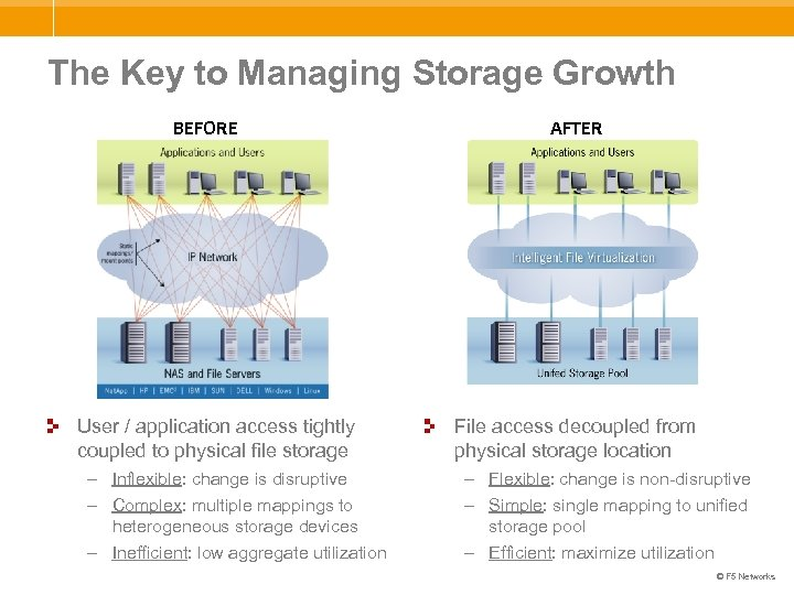 The Key to Managing Storage Growth BEFORE AFTER User / application access tightly coupled