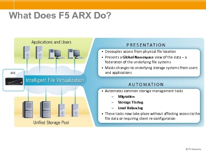What Does F 5 ARX Do? • Decouples access from physical file location •