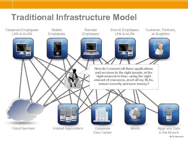 Traditional Infrastructure Model Corporate Employees LAN & w. LAN Mobile Employees Remote Employees Branch