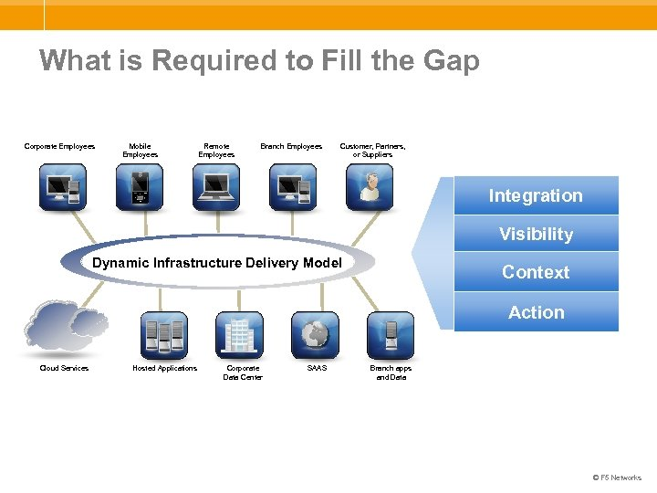 What is Required to Fill the Gap Corporate Employees Mobile Employees Remote Employees Branch