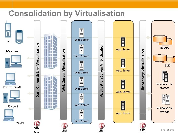 Consolidation by Virtualisation Web Server App. Server File Storage Virtualization Web Server Virtualization Remote