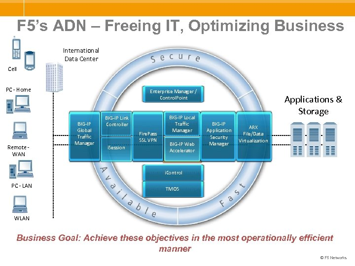 F 5's ADN – Freeing IT, Optimizing Business International Data Center Cell PC -