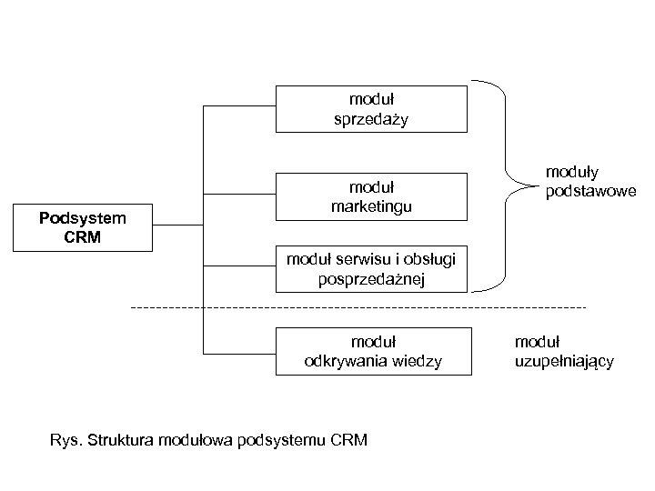 moduł sprzedaży Podsystem CRM moduł marketingu moduły podstawowe moduł serwisu i obsługi posprzedażnej moduł