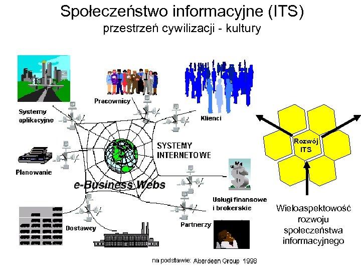 Społeczeństwo informacyjne (ITS) przestrzeń cywilizacji - kultury Rozwój ITS Wieloaspektowość rozwoju społeczeństwa informacyjnego