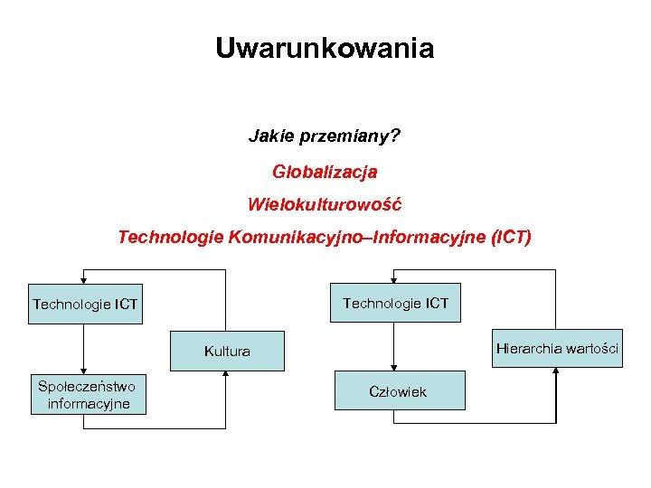 Uwarunkowania Jakie przemiany? Globalizacja Wielokulturowość Technologie Komunikacyjno–Informacyjne (ICT) Technologie ICT Hierarchia wartości Kultura Społeczeństwo