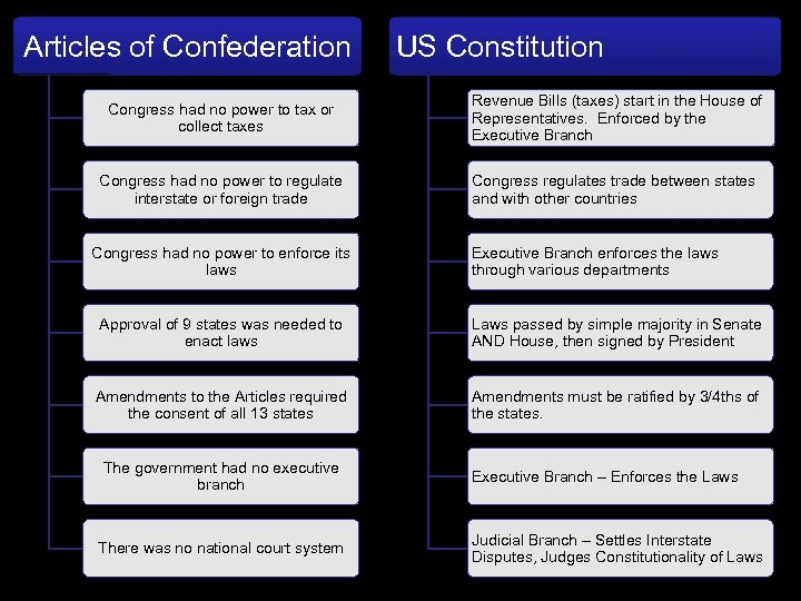 Articles of Confederation US Constitution Congress had no power to tax or collect taxes