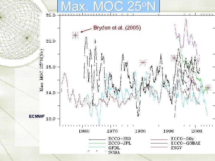 Max. K-7 MOC o. N 25 Bryden et al. (2005) ECMWF