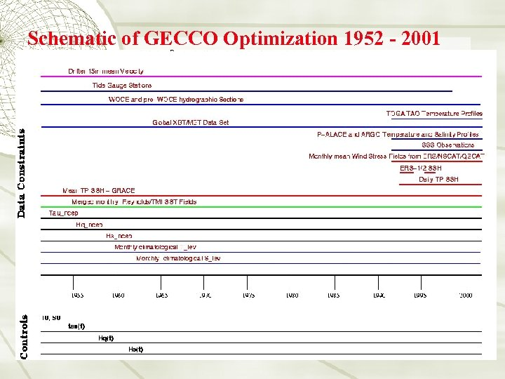 Schematic of GECCO Optimization 1952 - 2001