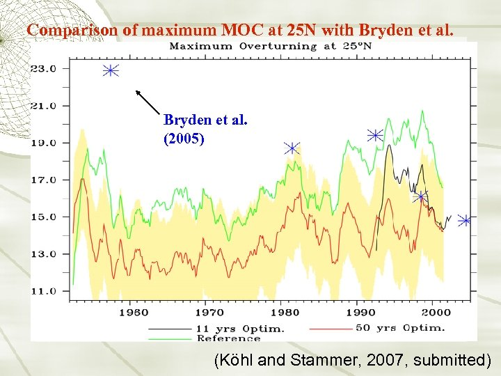 Comparison of maximum MOC at 25 N with Bryden et al. (2005) (Köhl and