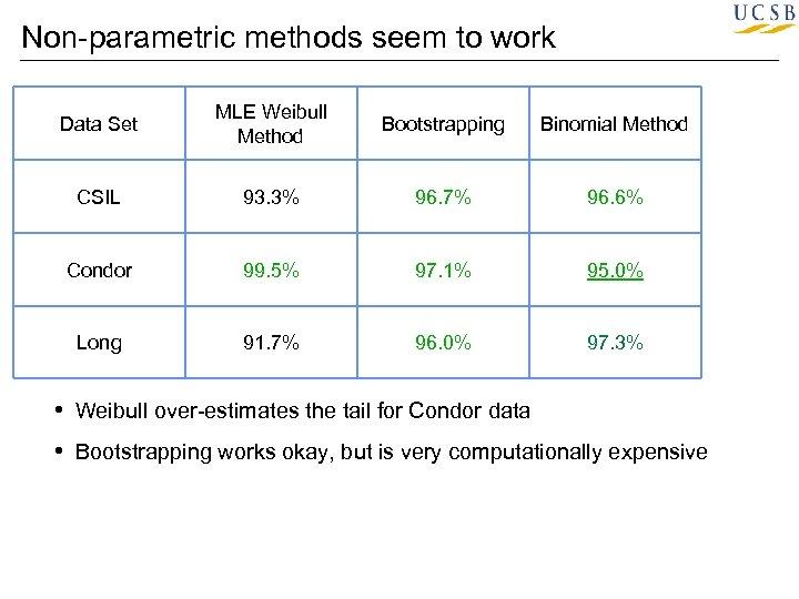 Non-parametric methods seem to work Data Set MLE Weibull Method Bootstrapping Binomial Method CSIL
