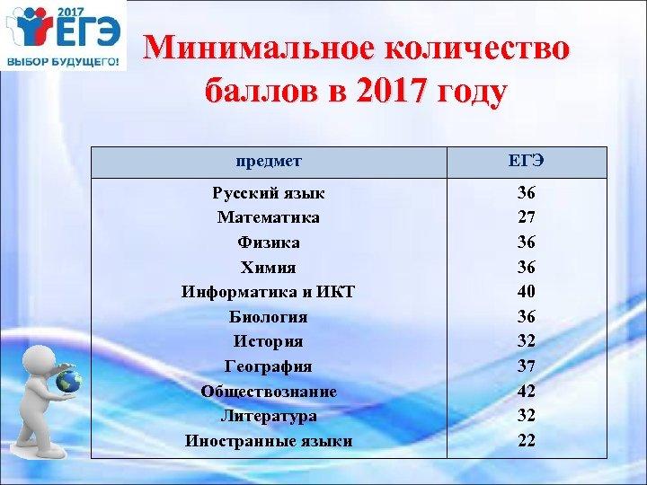Минимальное количество баллов в 2017 году предмет ЕГЭ Русский язык Математика Физика Химия Информатика