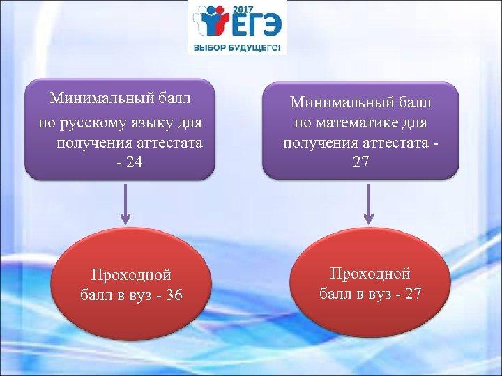 Минимальный балл по русскому языку для получения аттестата - 24 Проходной балл в вуз