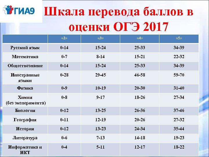 Шкала перевода баллов в оценки ОГЭ 2017 « 2» « 3» « 4» «
