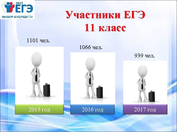 Участники ЕГЭ 11 класс 1101 чел. 1066 чел. 939 чел. 2015 год 2016 год