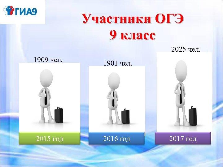 Участники ОГЭ 9 класс 2025 чел. 1909 чел. 1901 чел. 2015 год 2016 год