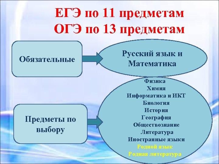 ЕГЭ по 11 предметам ОГЭ по 13 предметам Обязательные Предметы по выбору Русский язык