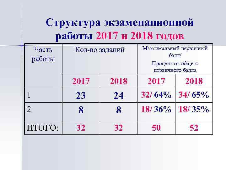 Структура экзаменационной работы 2017 и 2018 годов Часть работы Кол-во заданий 2017 2018 2