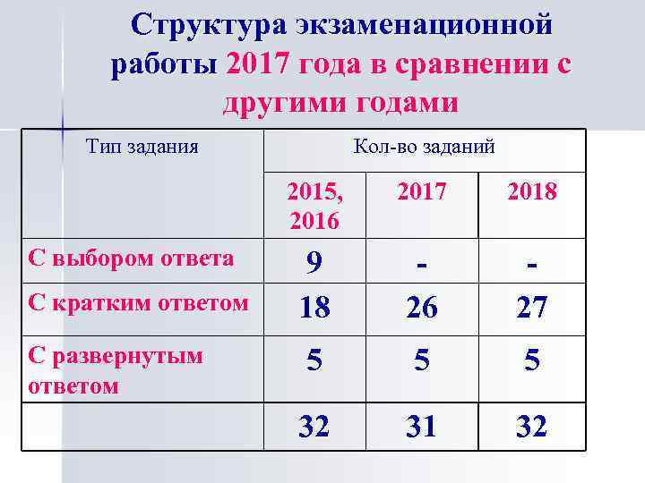 Структура экзаменационной работы 2017 года в сравнении с другими годами Тип задания Кол-во заданий