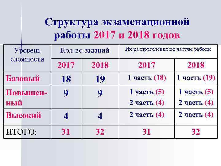 Структура экзаменационной работы 2017 и 2018 годов Уровень сложности Базовый Повышенный Высокий ИТОГО: Кол-во