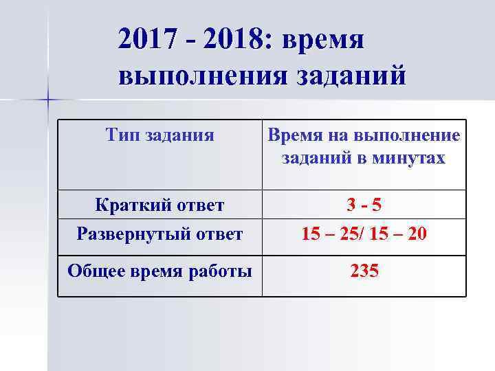 2017 - 2018: время выполнения заданий Тип задания Время на выполнение заданий в минутах
