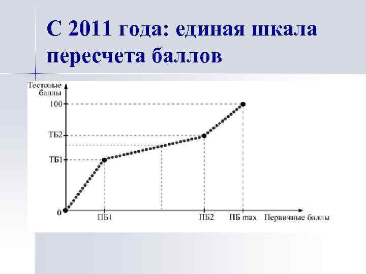 С 2011 года: единая шкала пересчета баллов