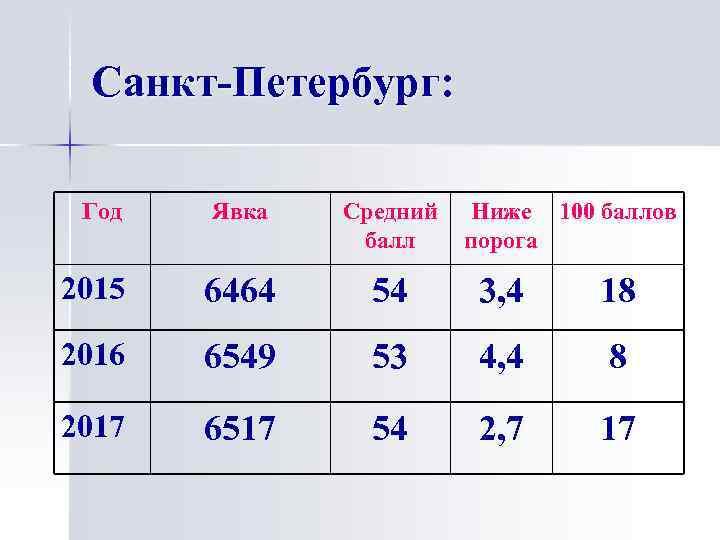 Санкт-Петербург: Год Явка Средний балл Ниже 100 баллов порога 2015 6464 54 3, 4