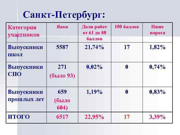 Санкт-Петербург: Категория участников Явка Доля работ от 61 до 80 баллов 100 баллов Ниже
