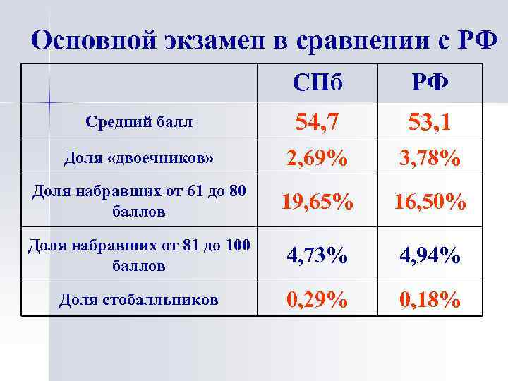 Основной экзамен в сравнении с РФ СПб РФ Средний балл 54, 7 53, 1