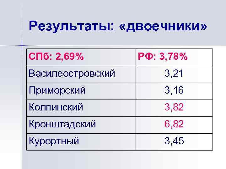 Результаты: «двоечники» СПб: 2, 69% РФ: 3, 78% Василеостровский 3, 21 Приморский 3, 16