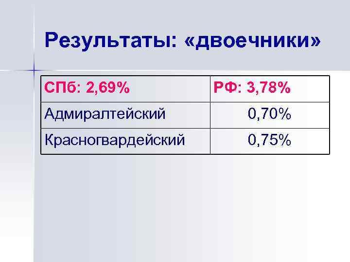 Результаты: «двоечники» СПб: 2, 69% РФ: 3, 78% Адмиралтейский 0, 70% Красногвардейский 0, 75%