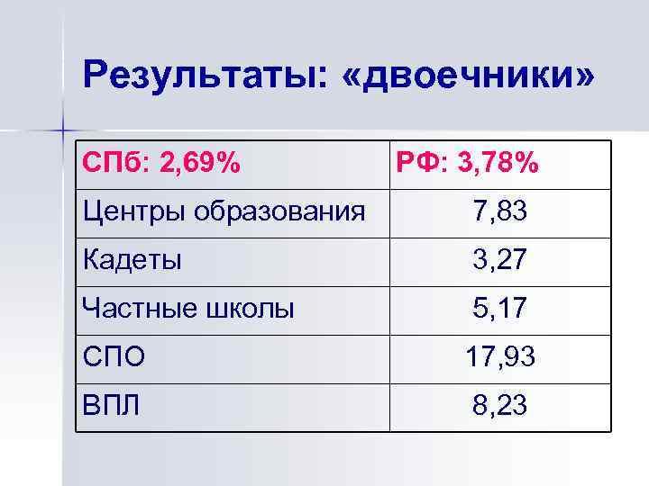Результаты: «двоечники» СПб: 2, 69% РФ: 3, 78% Центры образования 7, 83 Кадеты 3,