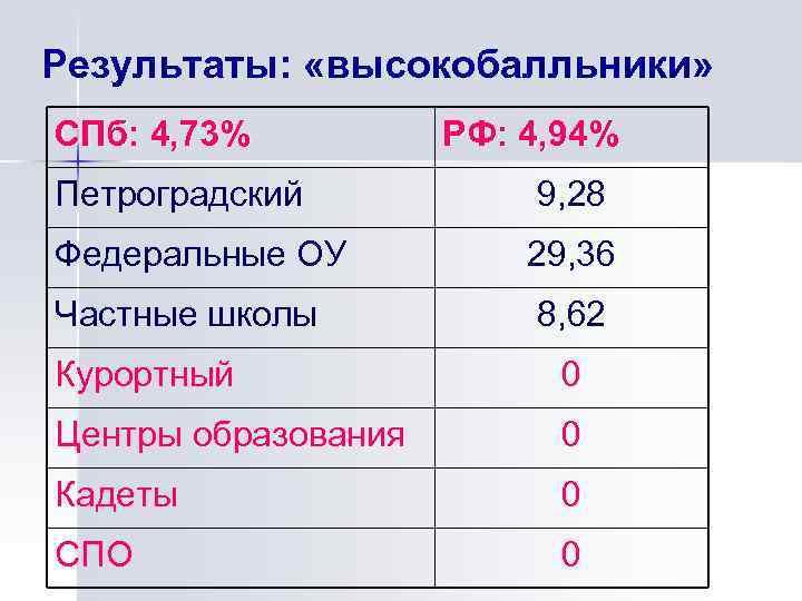 Результаты: «высокобалльники» СПб: 4, 73% РФ: 4, 94% Петроградский 9, 28 Федеральные ОУ 29,