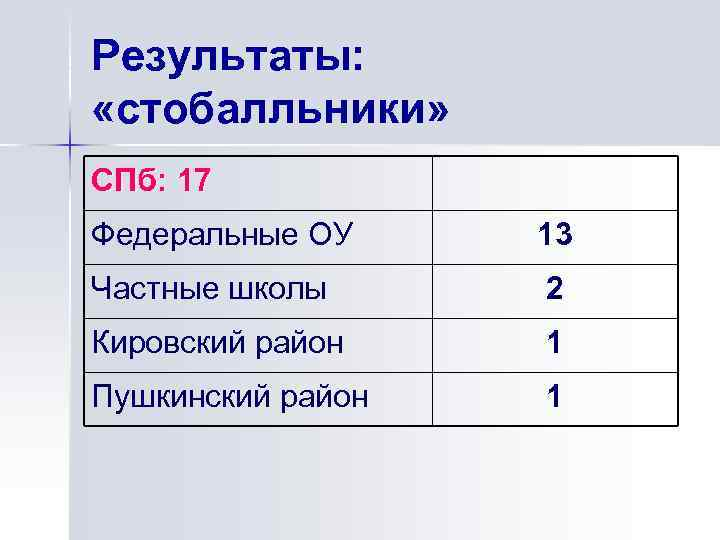 Результаты: «стобалльники» СПб: 17 Федеральные ОУ 13 Частные школы 2 Кировский район 1 Пушкинский