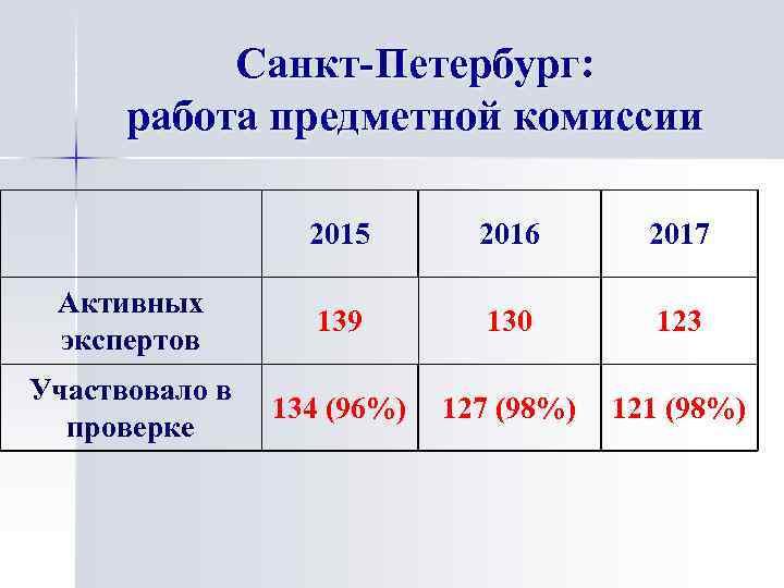 Санкт-Петербург: работа предметной комиссии 2015 2016 2017 Активных экспертов 139 130 123 Участвовало в