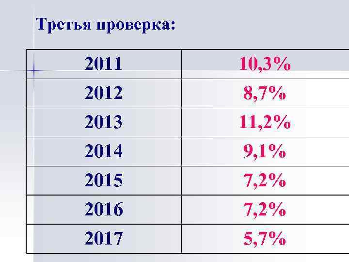 Третья проверка: 2011 2012 2013 10, 3% 8, 7% 11, 2% 2014 2015 2016