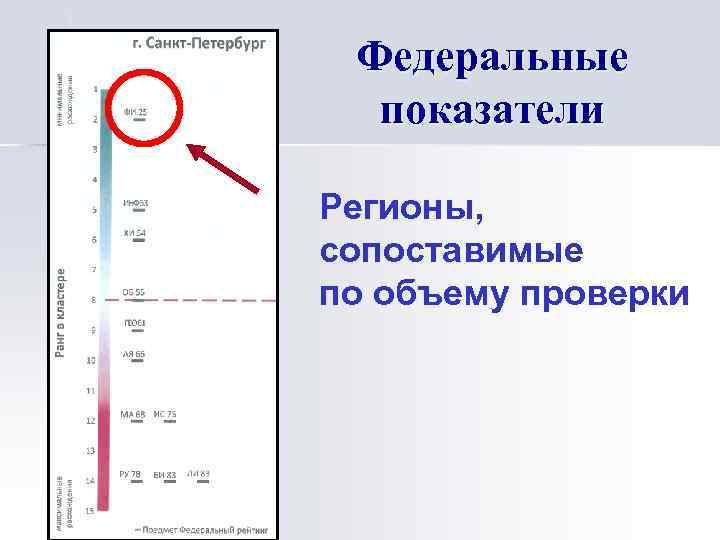 Федеральные показатели Регионы, сопоставимые по объему проверки