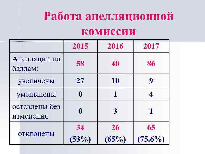 Работа апелляционной комиссии 2015 2016 2017 Апелляции по баллам: 58 40 86 увеличены 27