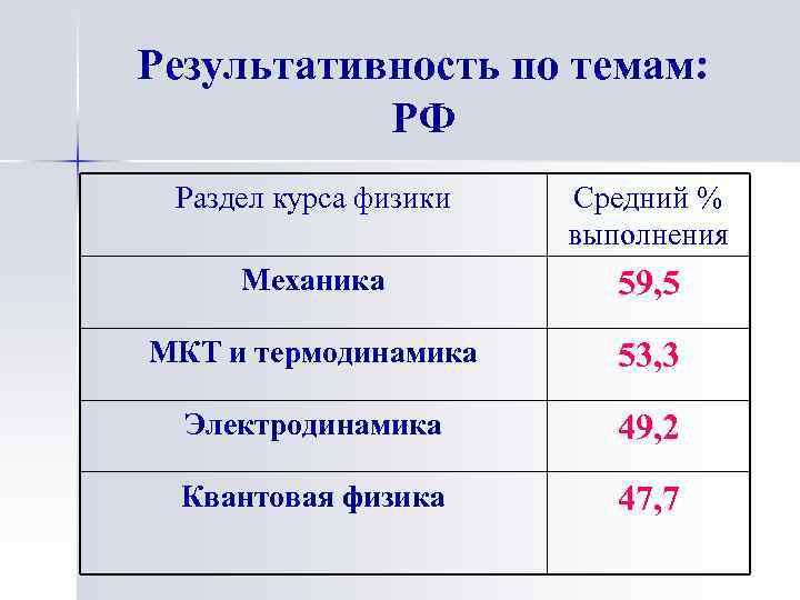 Результативность по темам: РФ Раздел курса физики Средний % выполнения Механика 59, 5 МКТ