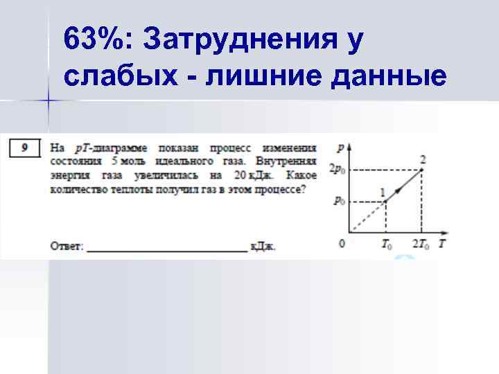 63%: Затруднения у слабых - лишние данные
