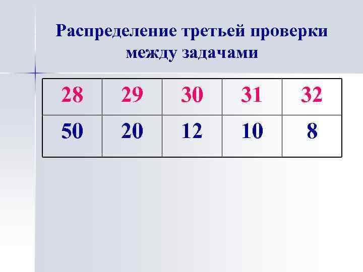 Распределение третьей проверки между задачами 28 29 30 31 32 50 20 12 10