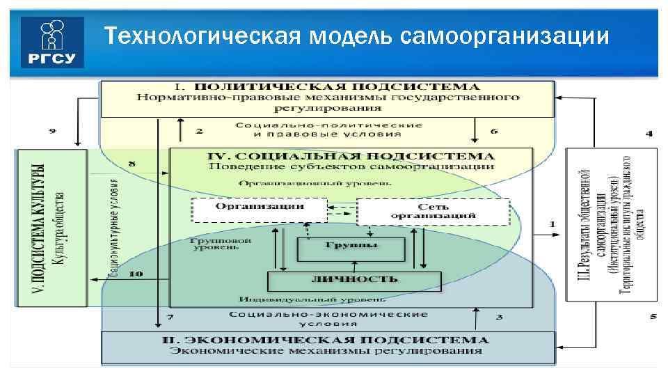 Технологическая модель самоорганизации