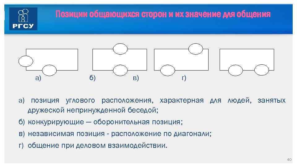 Позиции общающихся сторон и их значение для общения а) б) в) г) а) позиция