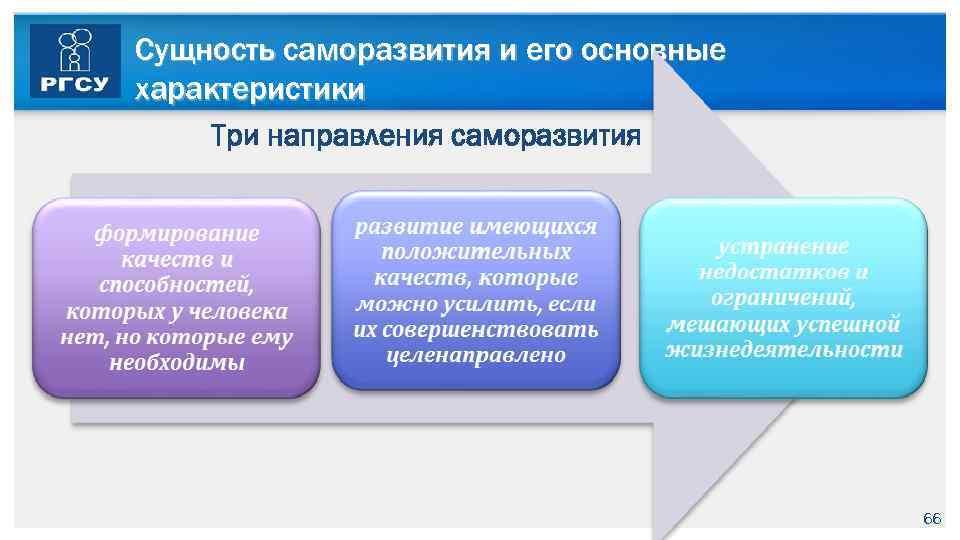 Сущность саморазвития и его основные характеристики Три направления саморазвития 66