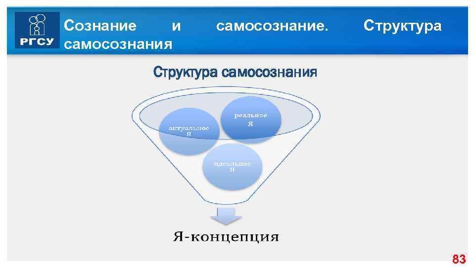 Сознание и самосознания самосознание. Структура самосознания 83