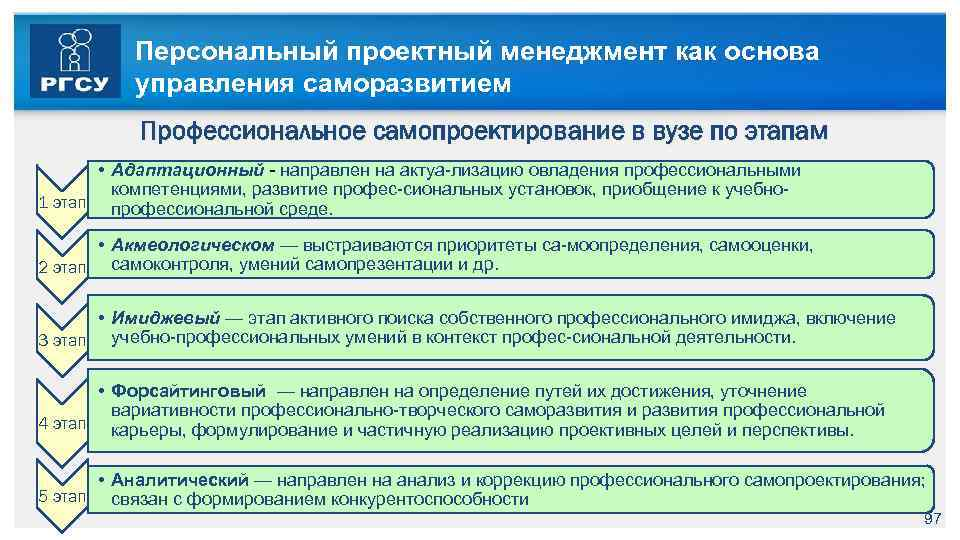 Персональный проектный менеджмент как основа управления саморазвитием Профессиональное самопроектирование в вузе по этапам •