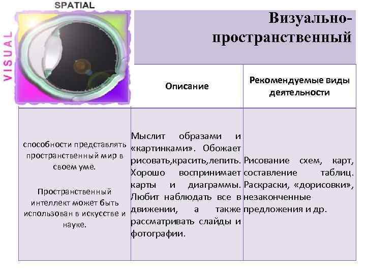 Визуальнопространственный Тип Описание Рекомендуемые виды деятельности Мыслит образами и способности представлять «картинками» . Обожает