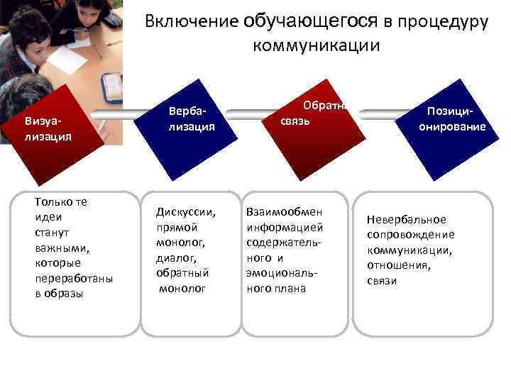 Включение обучающегося в процедуру коммуникации Визуализация Только те идеи станут важными, которые переработаны в